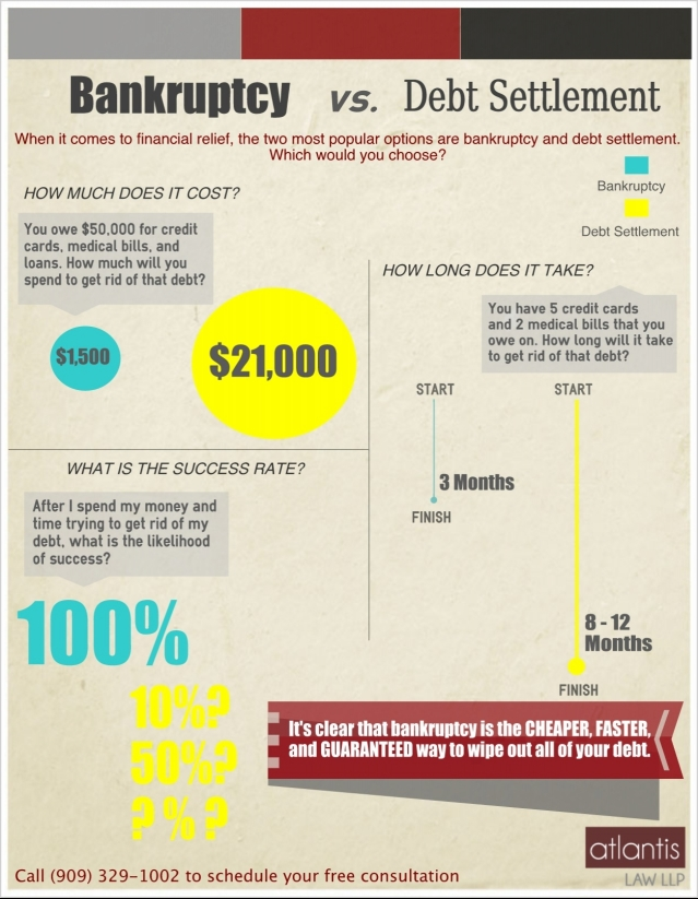 Bankruptcy vs. Debt Settlement